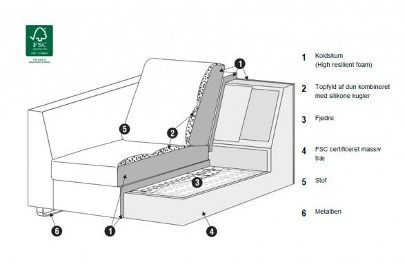 Sits - Tokyo stofsofa - Sofa i stof hos BoShop